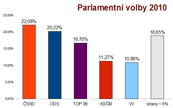 Graf parlamentních voleb pro rok 2010